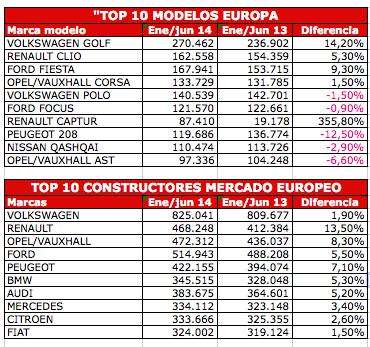 Ranking de ventas Europa enero/junio 2014