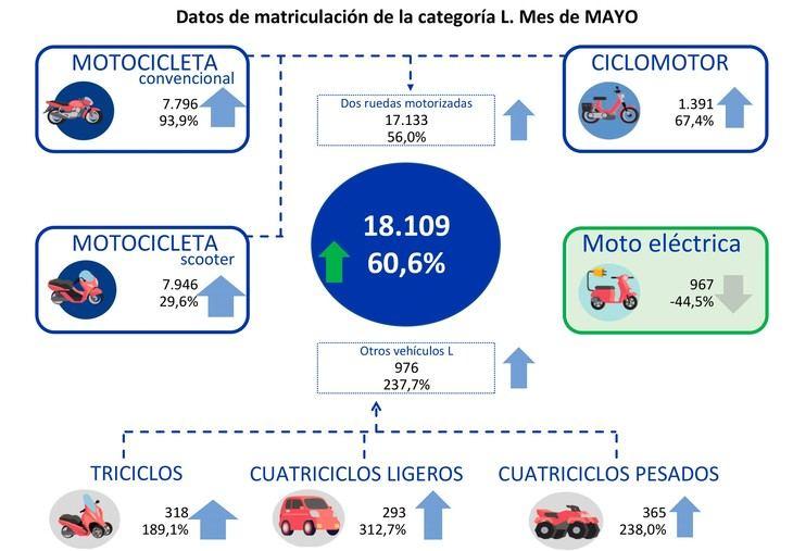 Crece un 60,6% el mercado de la moto y de los vehículos ligeros en mayo