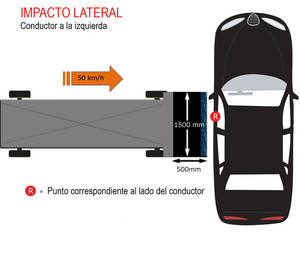 Euro NCAP y la seguridad del Automóvil