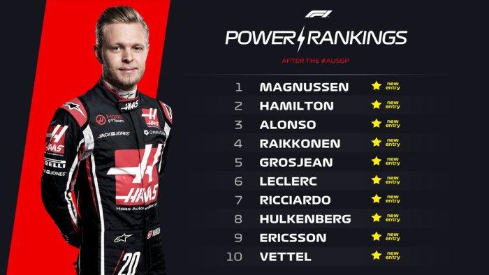 Power Ranking, en donde se puntúa los méritos de los pilotos durante el GP