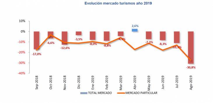 Agosto: vuelven a caer las ventas de coches (-30,8%)
