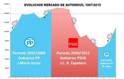 El automóvil y los cambios de Gobierno