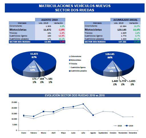 Crecen el 2,6% las matriculaciones de motos