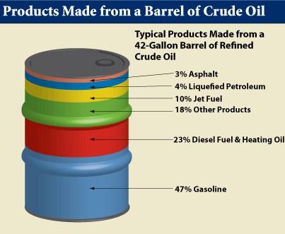 Donde el gasto es más grande cerca del gas o la gasolina
